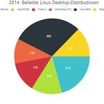 2014-Linux_Distributions_Pie_chart2