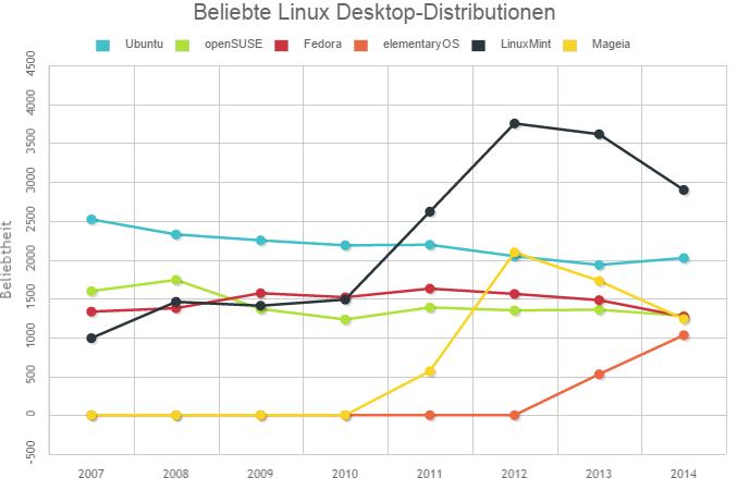 Linux_Statistik-Charts_Desktop-Distributionen_2007-2014
