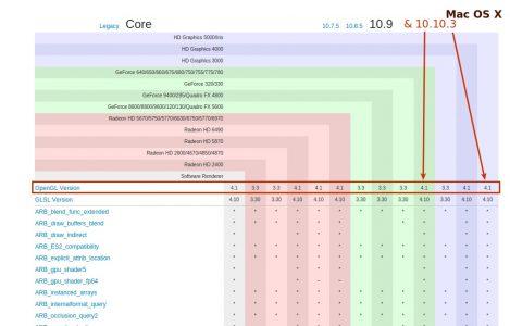 Auch OSX 10.10.3 unterstützt nur OpenGL 4.1 , egal wie übertaktet die verbaute Grafikkarte ist.