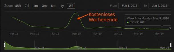 Evolved: Krasser Spielerschwund, hat sogar noch weniger aktive Spieler als NS2.